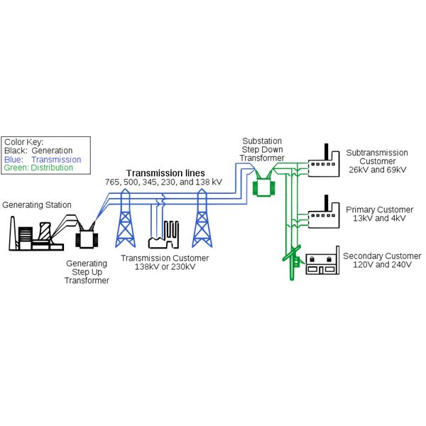 How the Electric Power Grids Function