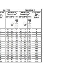 Awg and ampacity of al cu also aluminum copper wire rh brighthubengineering