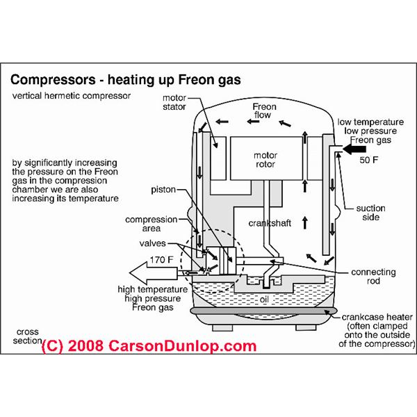Refrigeration: Diagram Refrigeration Compressor