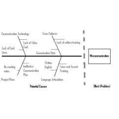 Root Cause Analysis Fishbone Diagram Example Moderne Gastro Sessel Looking At Examples Digram 3