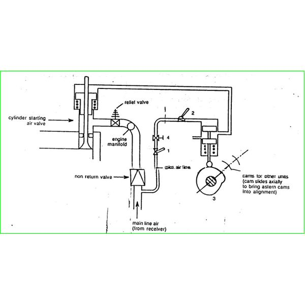 Compressed Air Engine Starting Procedure of a Marine Engine