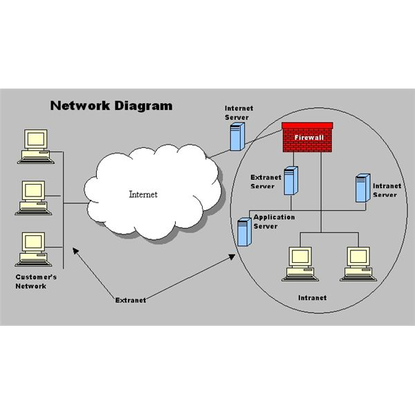 network security diagram wiring