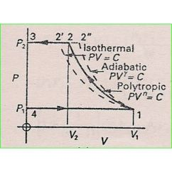 Pv Diagram For A Piston Yamaha G1 Golf Cart Starter Generator Wiring Air Compressor Operation: Description Of Two Stage And Theory
