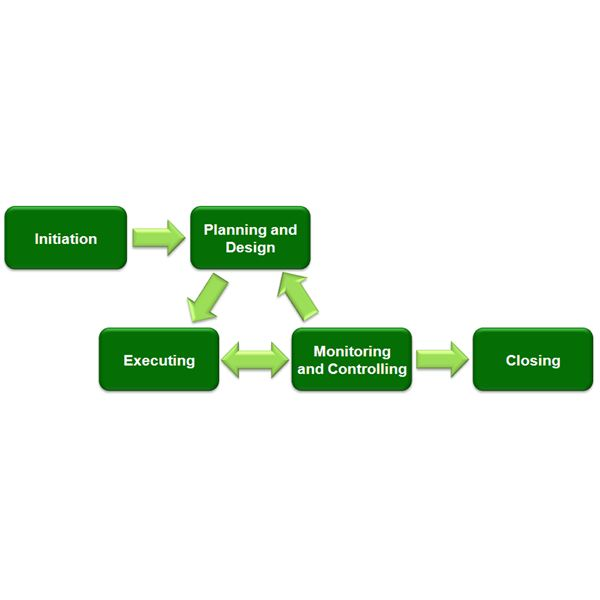 scrum process overview diagram volkswagen golf radio wiring the five steps of project management life cycle