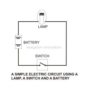 Batteries  Light Bulb Simple Circuit Experiment for