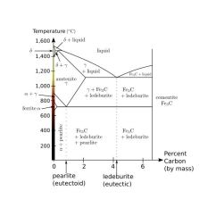 Asm Phase Diagram E38 Ecm Wiring What Is The Difference Between Heat Treatment, Annealing, And Tempering?
