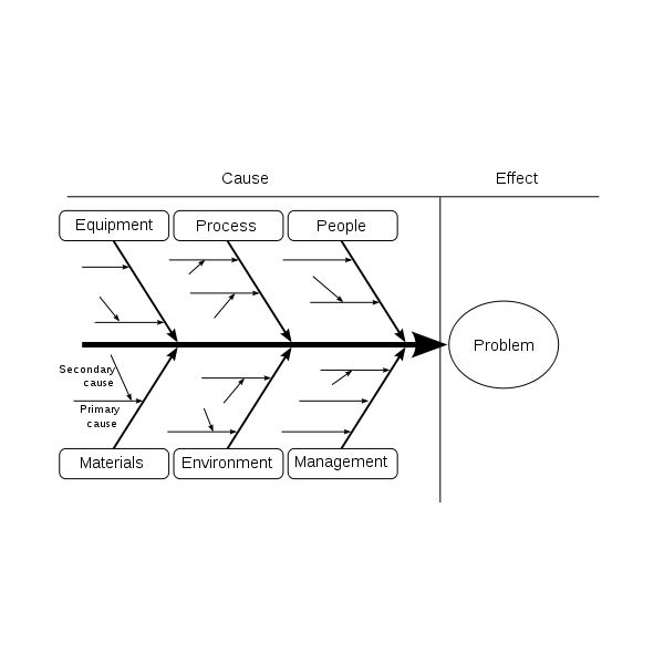 advantages of cause and effect diagram 98 ford explorer wiring an overview quality control tools in project management ishikawa fishbone