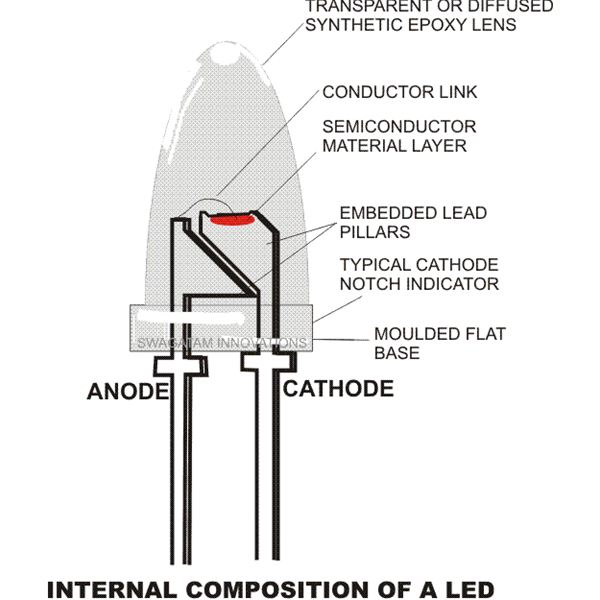 led light circuit diagram for dummies trs cable how do bulbs work properties and working principle explored internal composition of a