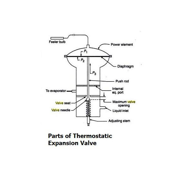 Construction of Thermostatic Expansion Valve (TEV)