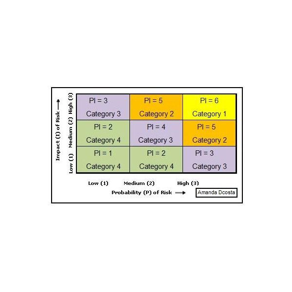project impact diagram xr650r wiring risk matrix eample helpful samples for managers