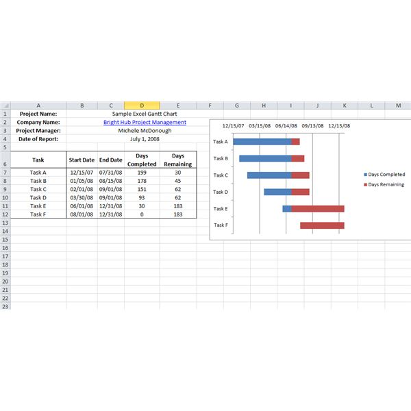 Free Project Management Templates for Different Phases of
