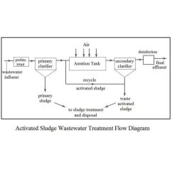 Wastewater Treatment Plant Flow Diagram Truck Radio Wiring Bioremediation To Reuse As Drinking Water Activated Sludge Waste Calculations With Excel Formulas