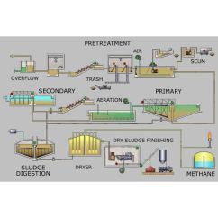 Wastewater Treatment Plant Flow Diagram Microscope Ray Physics Bioremediation To Reuse As Drinking Water From Wikimedia Commons By Leonard G Wastewatertreatment