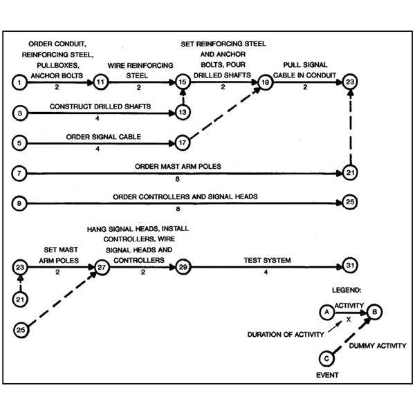 project management network diagram critical path nordyne wiring pros and cons of the method cpm