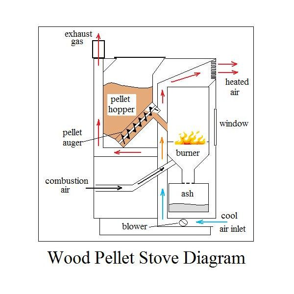 Small Pellet Stoves