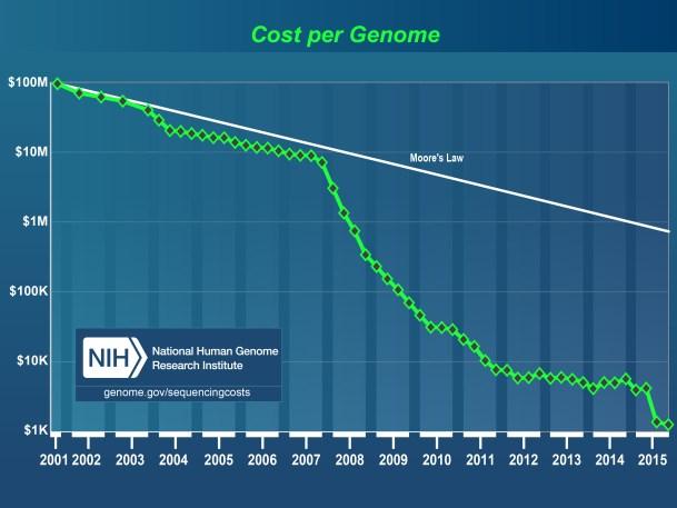 coste por genoma