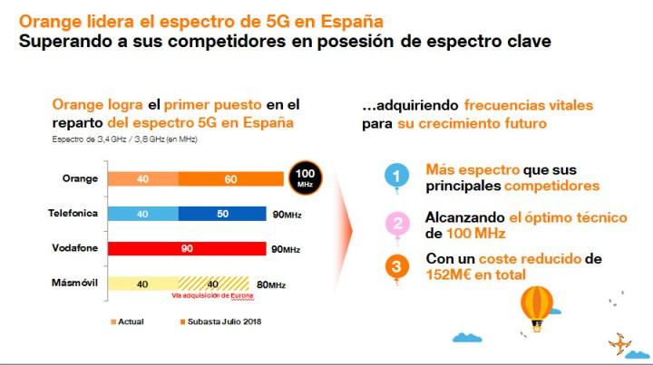 Orange. Reparto de espectro 5G