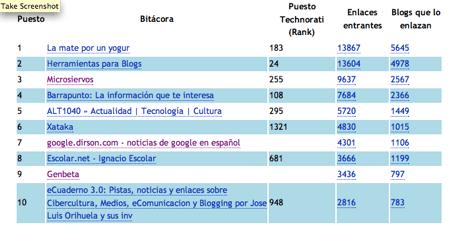 ranking top 100 technorati españa atalaya