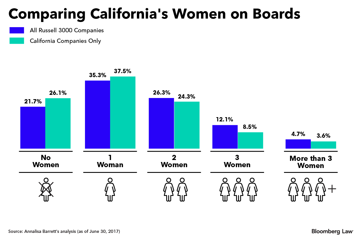 Résultats de recherche d'images pour « California Bill gender diversity and Quotas »