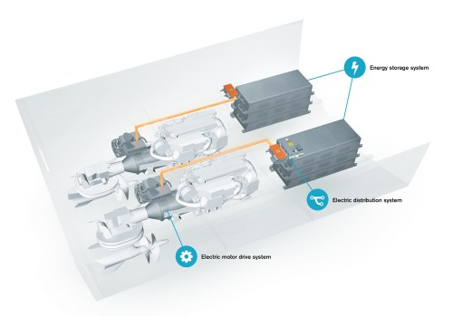 small resolution of a clutch and electric motor are added between the engine and the ips pod the electric motor is supported by li ion battery packs that can be charged