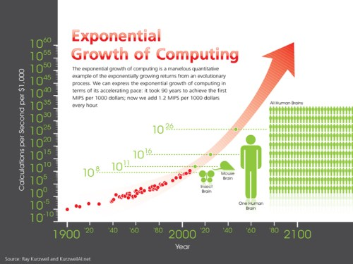 Chart showing computing power increasing from less powerful than an insect brain to more powerful than all humankind