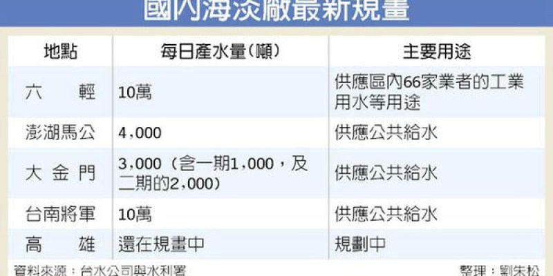 找水 催生台南大湖 台南將設海水淡化廠於將軍區