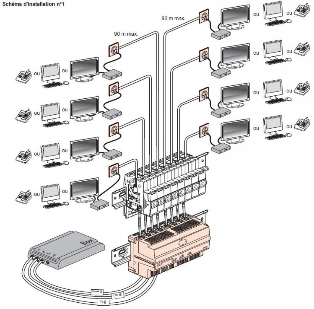 neufbox evolution SFR et réseau doméstique