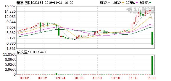 雅高控股:因急跌股東4.87%股份被強制出售 明日起復牌_FX112港股