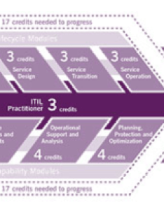 The itil master has its own set of requirements which you  ll read about shortly following graphic shows structure that certification scheme also guide overview and career paths rh businessnewsdaily
