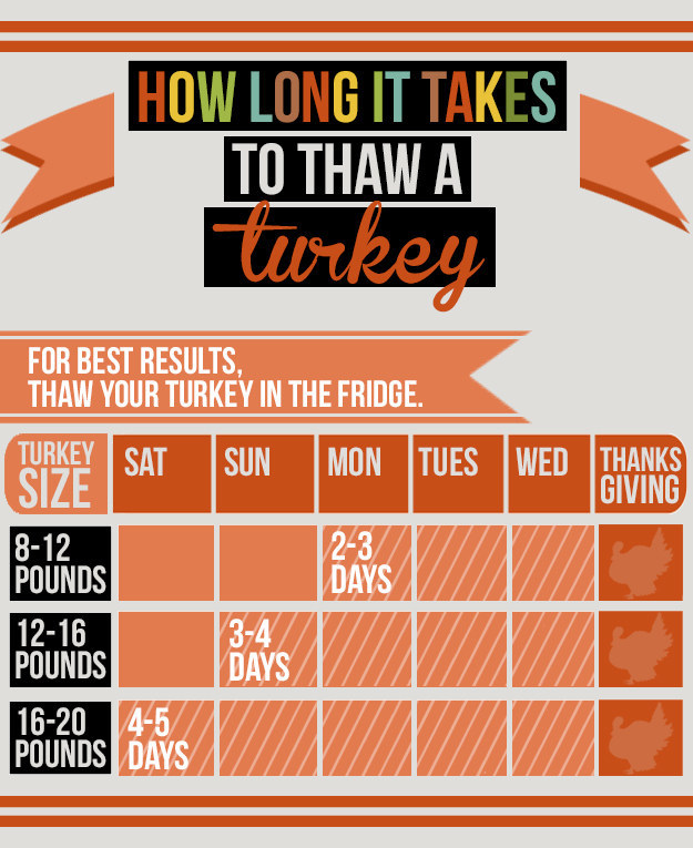 Thanksgiving for Dummies How long to thaw a turkey