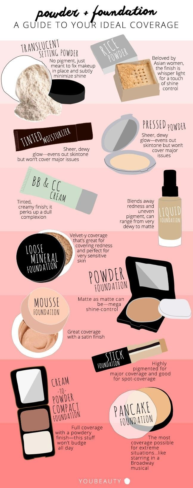 finding the perfect foundation for your skin type is made easy with this chart  [ 648 x 1636 Pixel ]