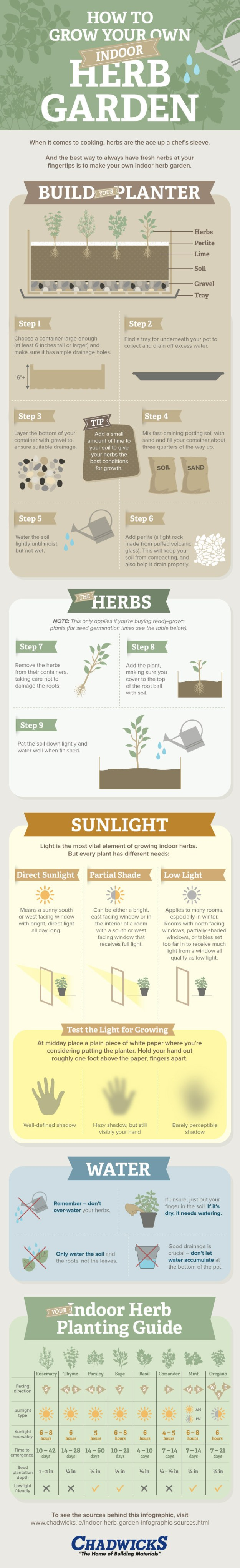 If you plan to grow your herbs indoors, read through this infographic for some helpful hints.