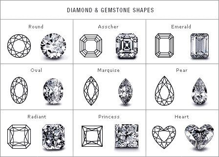 Know your ideal cut also engagement ring diagrams that will make life easier rh buzzfeed
