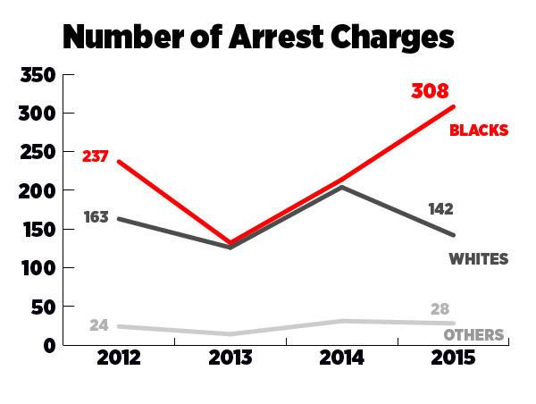 University Of Cincinnati Police Overwhelmingly Target