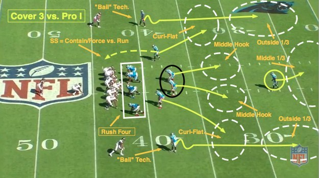 5 3 defense diagram savanna food chain which nfl team should you support this season based on your football team?