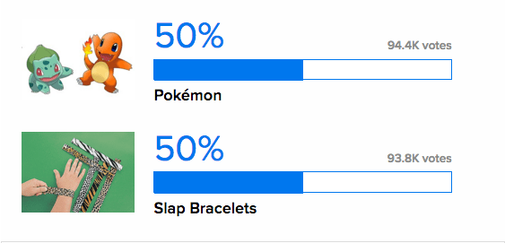 Slap Bracelets were leading the battle up until the end, when Pokémon barely pulled ahead. With almost 200,000 votes cast, Pokémon won by just a few hundred.