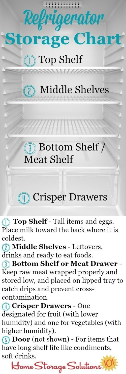 Organize your fridge so that you can store more stuff, as efficiently and safely as possible.