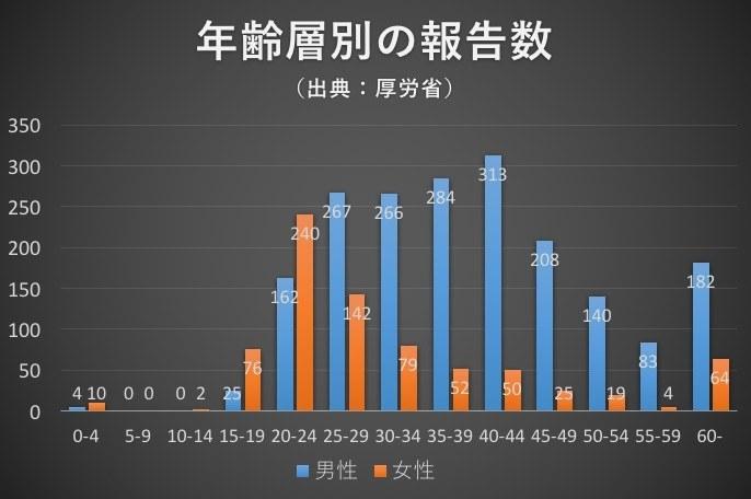 年齢分布別(2015年)に見ると、15〜24歳に関しては、男性よりも女性の方が報告数が多いことがわかる。