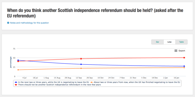 3. Around half of Scottish voters don't want to have another referendum on independence anytime soon.