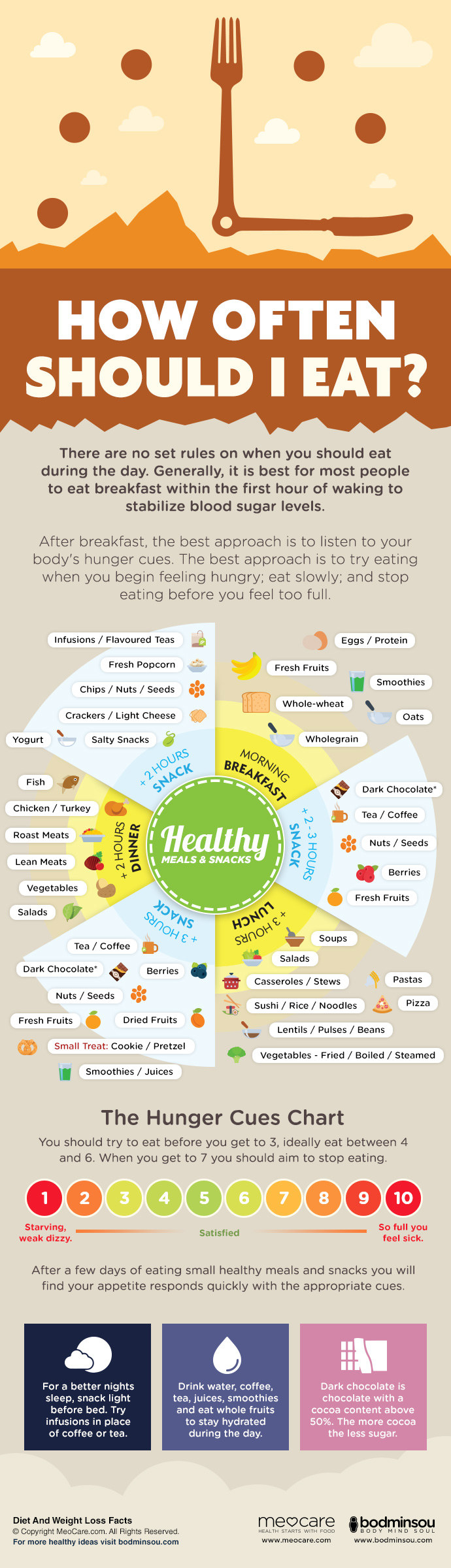 Of course everyone's appetite is different, but these suggestions can be so helpful for anyone who's trying to put some more thought and planning into the way they eat throughout the day.