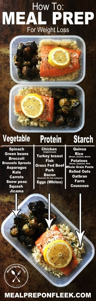 Basically just mix and match your way to healthy meals you can take on the go.