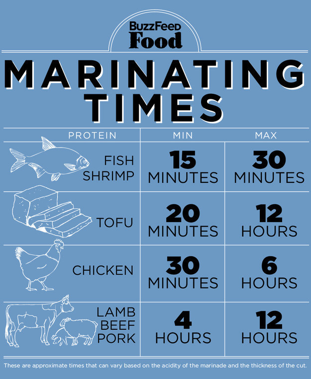 Hey, it's not like you're born knowing how to marinate meat.