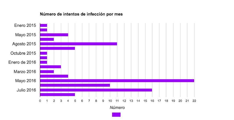 En 2015 se realizaron 25 intentos de infección documentados, mientras que en 2016 se mandaron 63 mensajes. Mayo, junio y julio de 2016 fueron los meses con más intentos, de acuerdo con el informe.