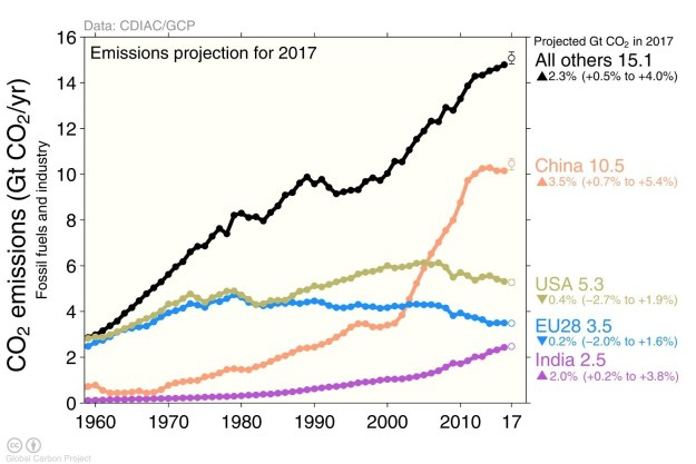 Emissions by country: