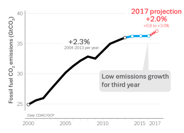 Projected global emissions to rise: