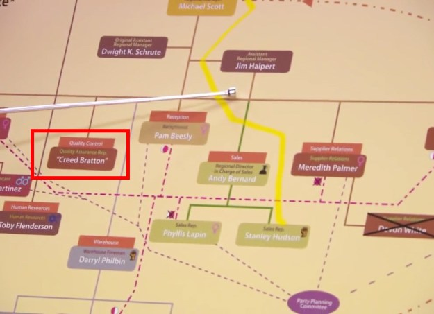 """In The Office, Dwight puts Creed's name in quotes on his management hierarchy chart, suggesting that he always knew """"Creed"""" was a false identity."""