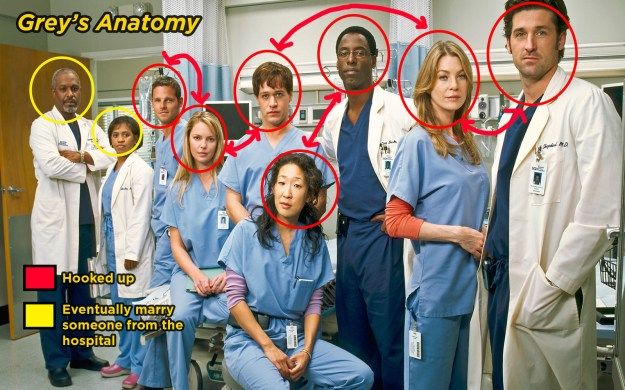 First, everyone in the hospital has slept with everybody else and the secret relationships cause DRAMA every season.