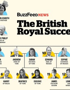 also the definitive guide to british royal line of succession rh buzzfeednews
