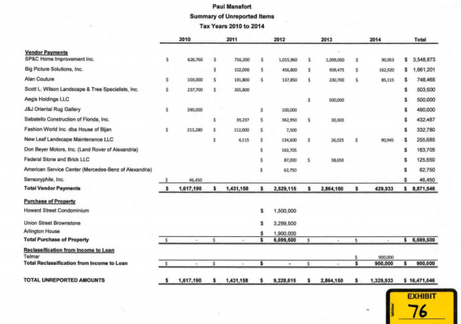 Chart prepared by IRS audit agent Michael Welch.