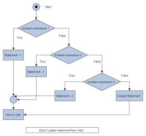 C elseif ladder  C Programming  c4learn